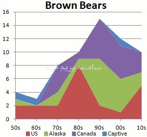 نمودار های حملات خرس های به انسان ها